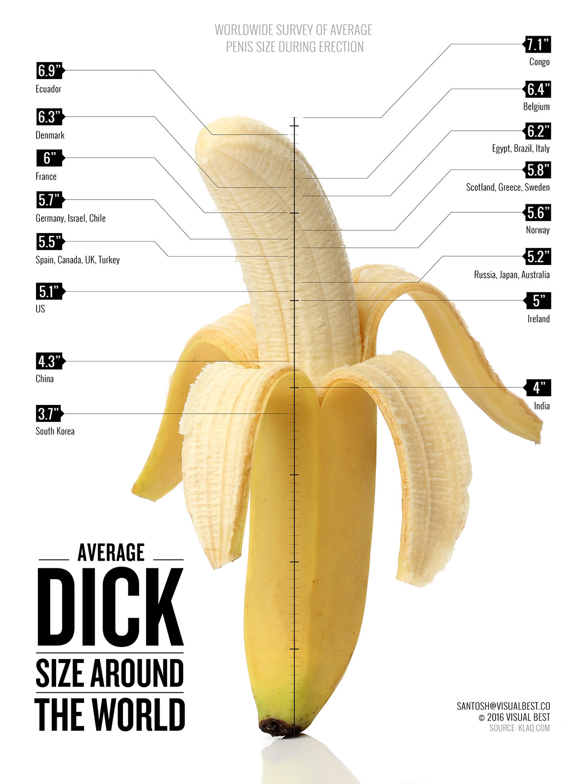 World Penis Map Reveals The Average Penis Size Around The World